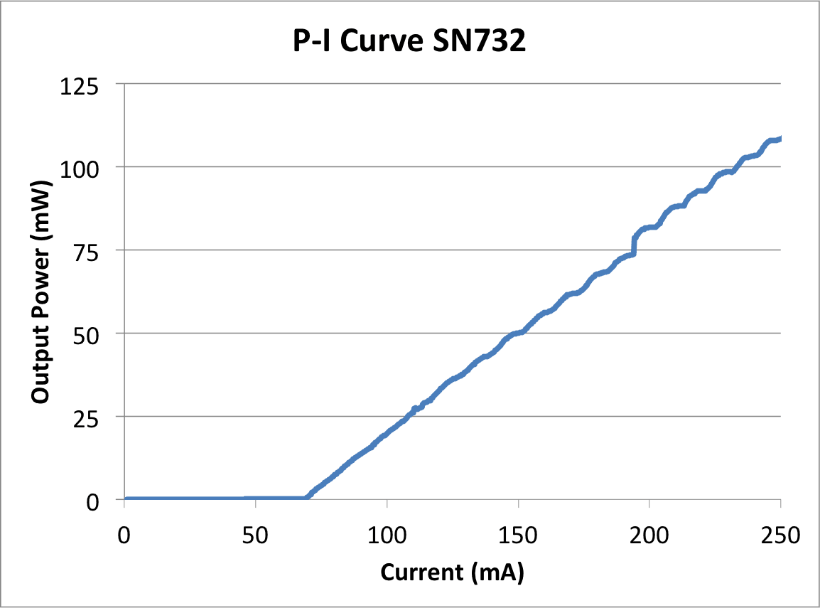PI Curve for 100 mW DBR
