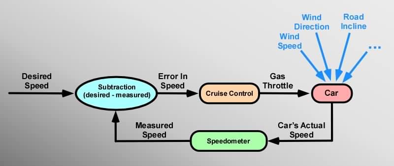 Introduction To Servos Part I Vescent Photonics