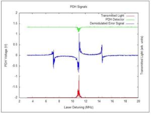 PDH signal