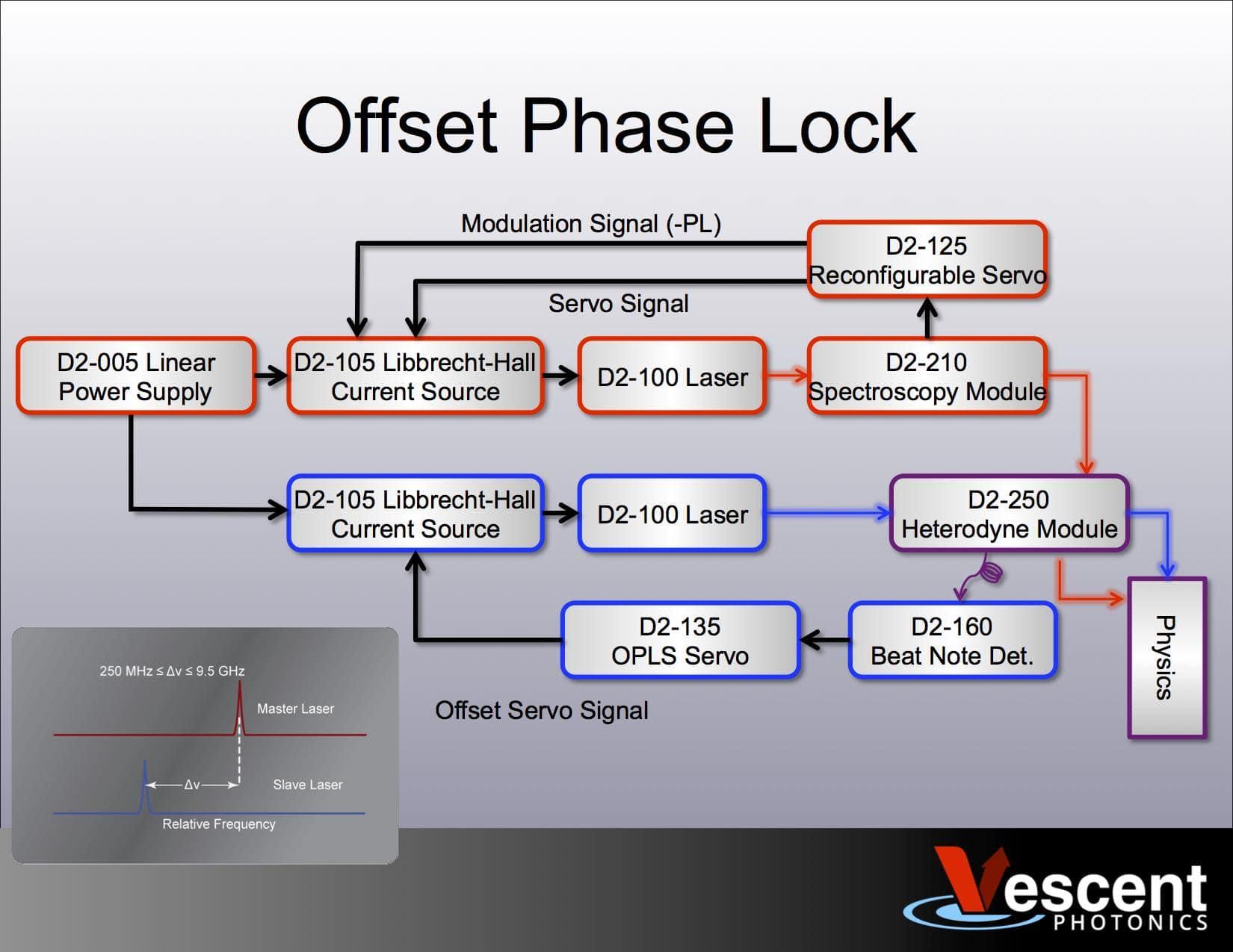2-laser system